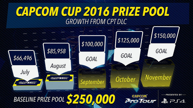 capcom-cup-prize-pool