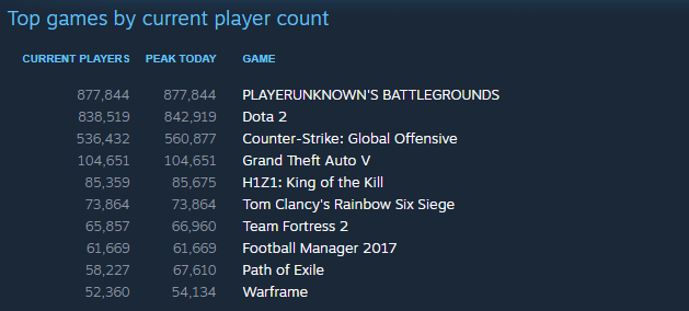 PUBG Playerbase Overtook F2P Title Dota 2